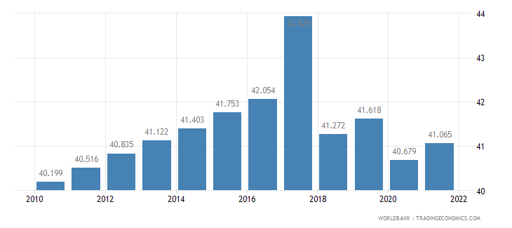 belarus employment to population ratio ages 15 24 female percent wb data