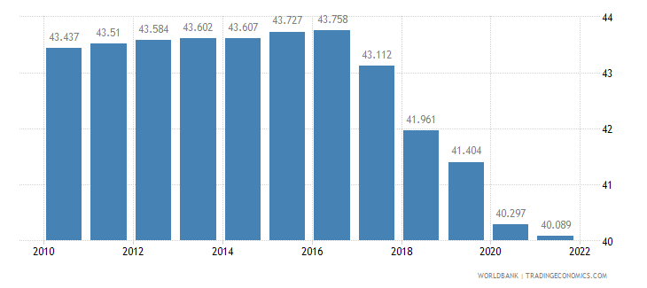 belarus employment to population ratio ages 15 24 male percent wb data