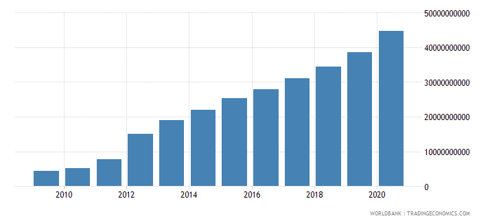 belarus expense current lcu wb data