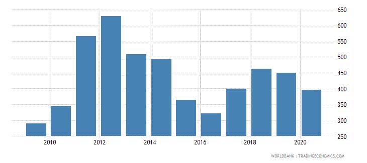 belarus export value index 2000  100 wb data