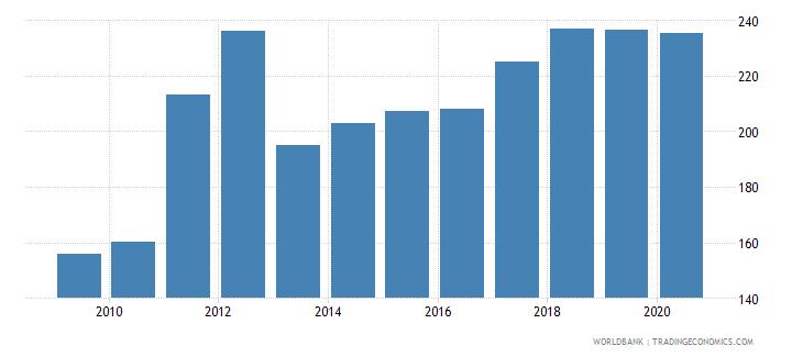 belarus export volume index 2000  100 wb data