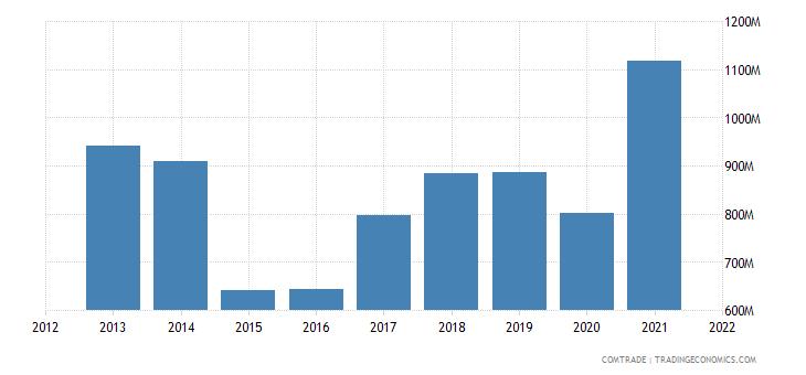 belarus exports articles iron steel