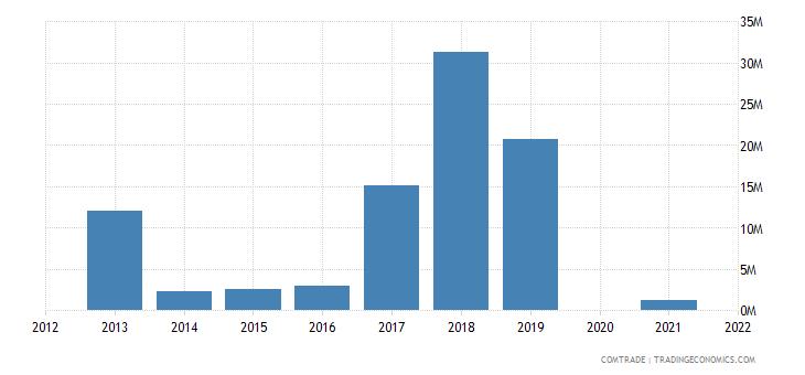 belarus exports australia