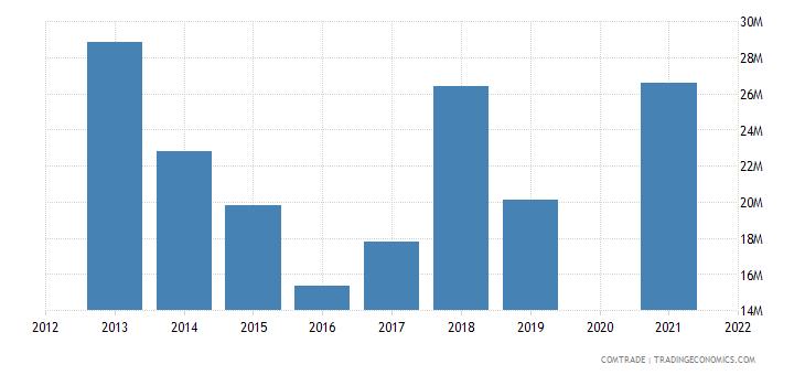belarus exports austria