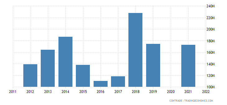 belarus exports azerbaijan