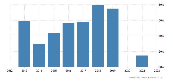 belarus exports belgium
