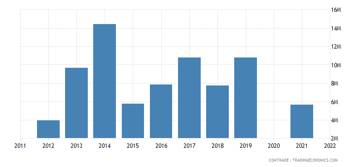 belarus exports bosnia herzegovina