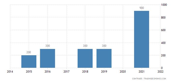 belarus exports botswana