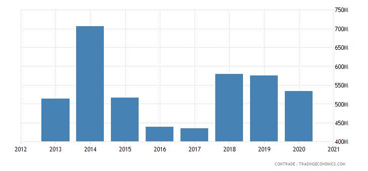 belarus exports brazil fertilizers