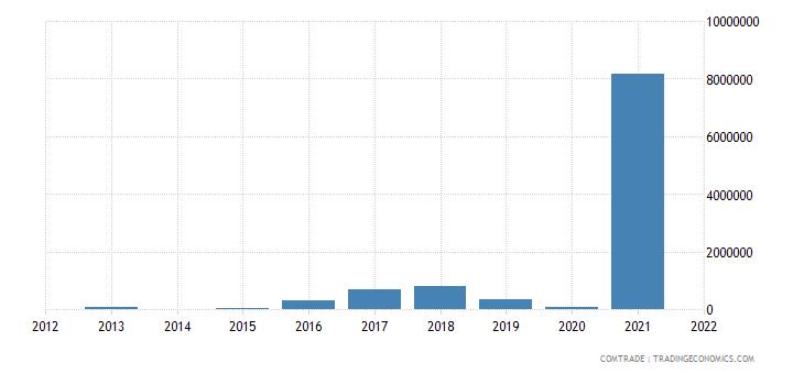 belarus exports brazil iron steel
