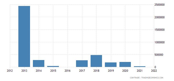 belarus exports brazil rubbers