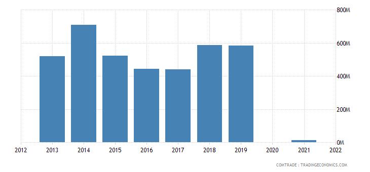 belarus exports brazil