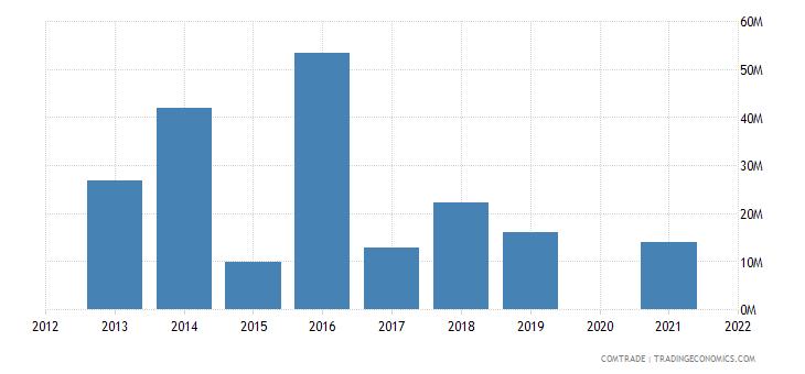 belarus exports canada