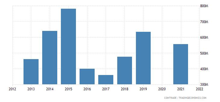 belarus exports china
