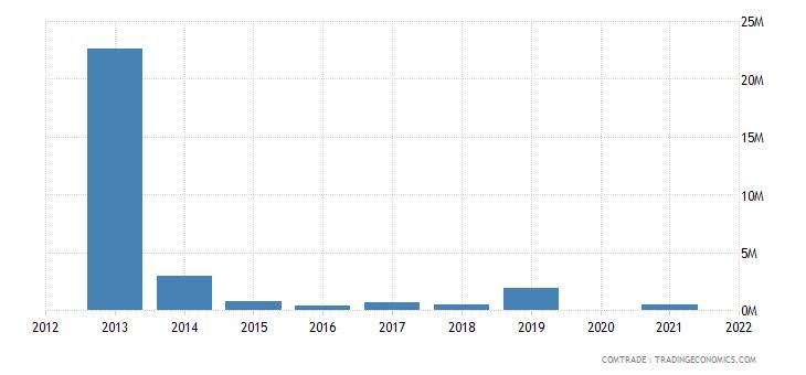 belarus exports cyprus
