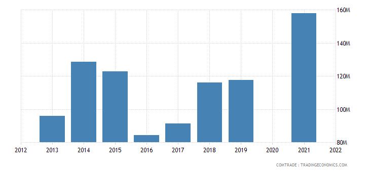 belarus exports czech republic