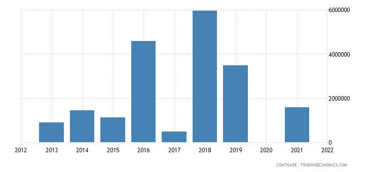 belarus exports dominican republic