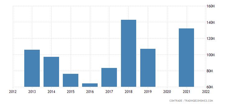belarus exports estonia
