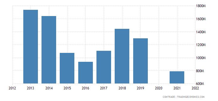 belarus exports germany
