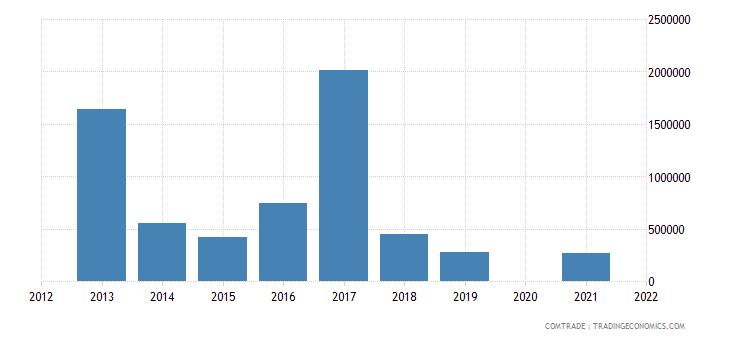 belarus exports guinea