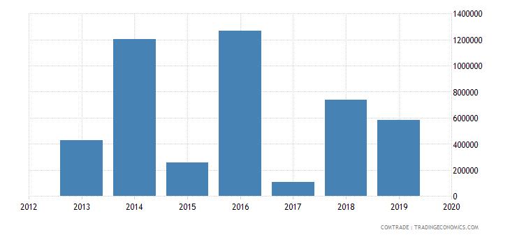 belarus exports guyana