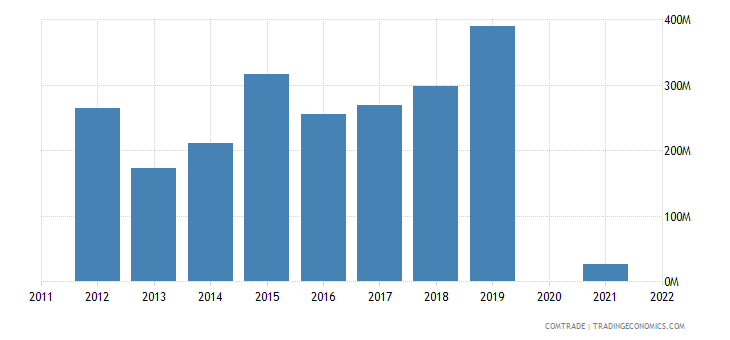 belarus exports india