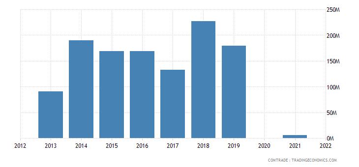 belarus exports indonesia