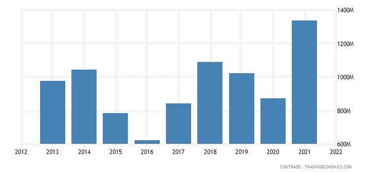 belarus exports iron steel