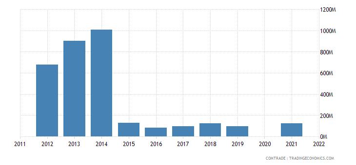 belarus exports italy