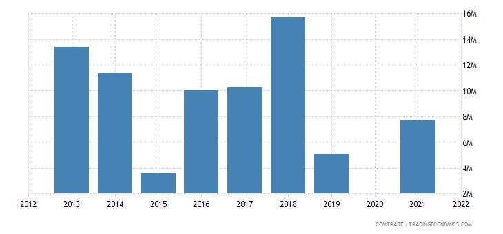 belarus exports jordan