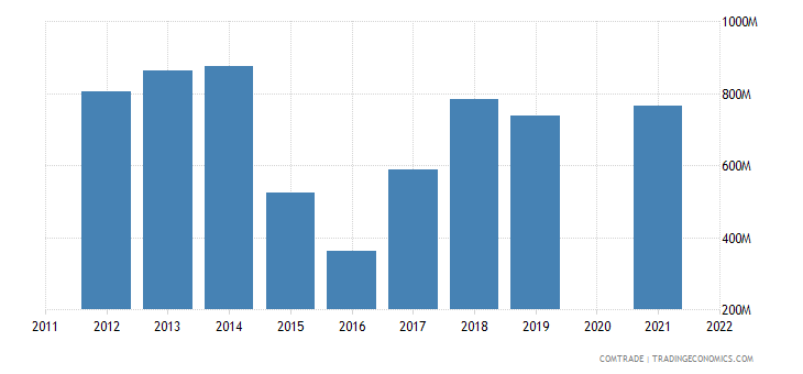 belarus exports kazakhstan