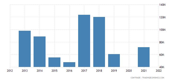 belarus exports kyrgyzstan