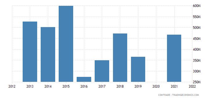 belarus exports latvia