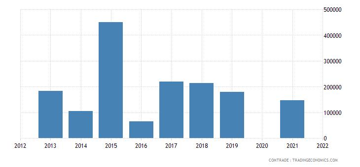 belarus exports liberia