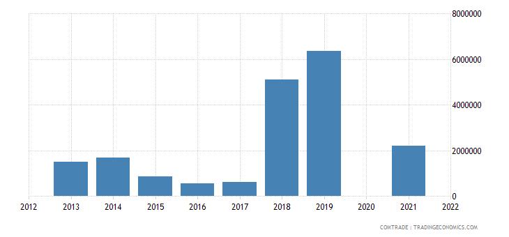 belarus exports libya