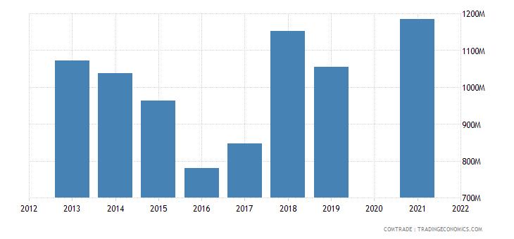 belarus exports lithuania