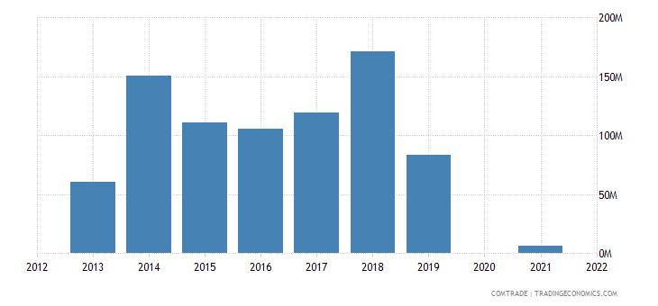 belarus exports malaysia