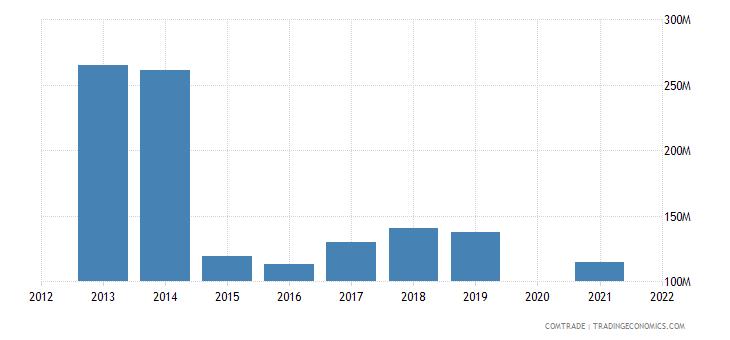 belarus exports moldova