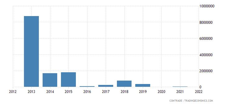 belarus exports mozambique