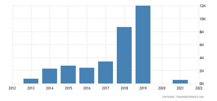belarus exports myanmar
