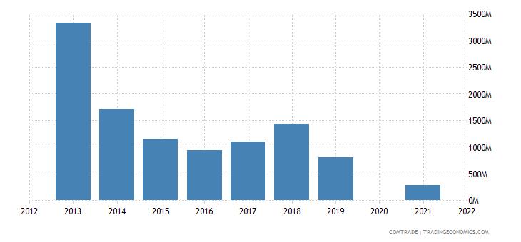 belarus exports netherlands