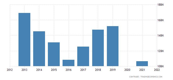 belarus exports norway