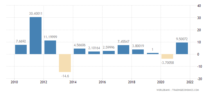 belarus exports of goods and services annual percent growth wb data