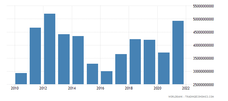 belarus exports of goods and services bop us dollar wb data