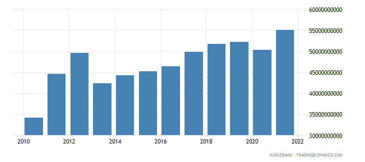 belarus exports of goods and services constant lcu wb data