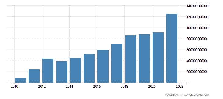 belarus exports of goods and services current lcu wb data