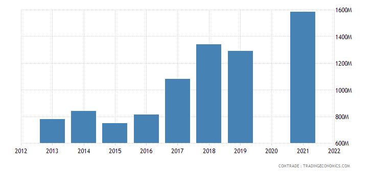 belarus exports poland