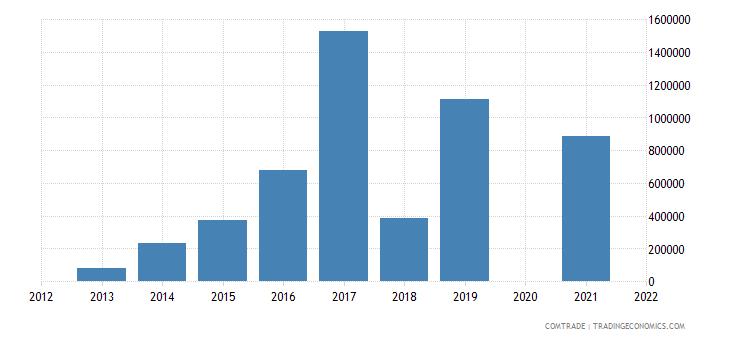 belarus exports qatar