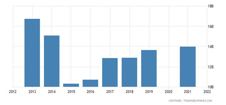 belarus exports russia