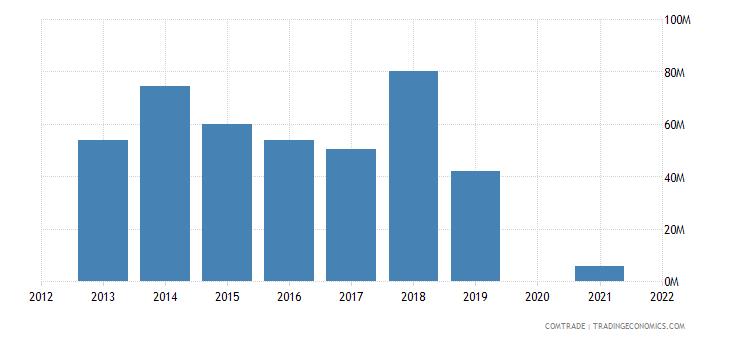 belarus exports thailand